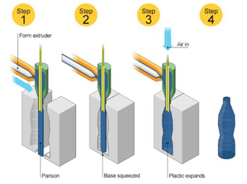 فرآیند بادی اکستروژن ساده ترین و رایج ترین فرآیند قالبگیری بادی(دمشی) است