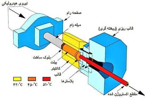 فرآیند اکستروژن یکی از پرکاربرد ترین و به صرفه ترین فرآیند های تولید پلیمر است