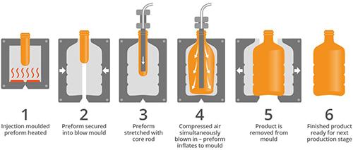 روش قالب گیری بادی کششی رایج ترین فرآیند برای تولید طیف وسیعی از محصولات پلاستیکی از جمله انواع بطریهاست