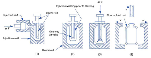 فرآیند قالب گیری بادی تزریقی از دو بخش قالب گیری تزریقی و قالب گیری بادی (دمشی) تشکیل شده است. مکانیزم این روش به سه مرحله تزریق، دمیدن و خروج تقسیم میشود