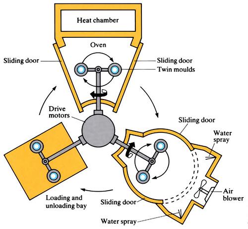 به طورکلی فرآیند قالب گیری چرخشی بر اساس چهار مرحله پرکردن قالب، حرارت دهی، سردکردن و تخلیه محصول است