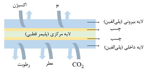 ساختار معمول یک فیلم ایده آل در صنعت بسته بندی را نشان میدهد.