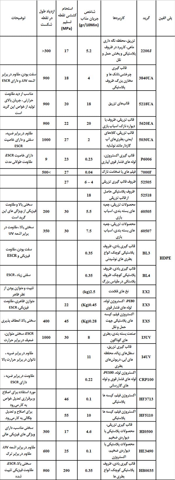 ویژگی و مشخصات گریدهای مختلف پلی اتیلن سنگین