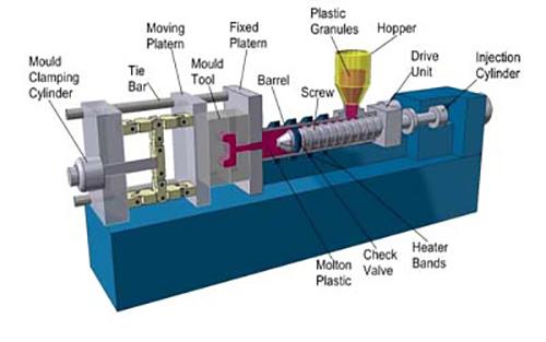 تصویری از شمای کلی فرآیند قالبگیری تزریقی که یکی از پرمصرف ترین روش های تولید پلیمر است را مشاهده میکنید.