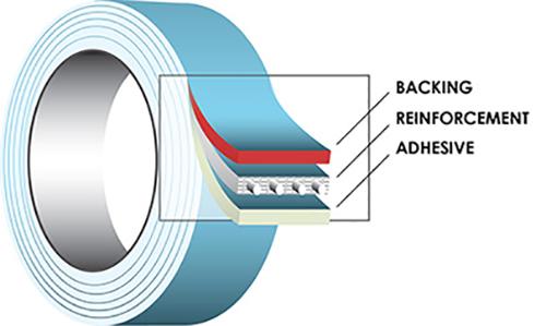 این فیلمهای چند لایه اغلب از پلی اتیلن یا پلیپروپیلن تولید شده و به کمک فرآیند کواکستروژن با پلیمرهای قطبی مانند EVOH، PA، PET در چندین لایه باهم ادغام میشوند