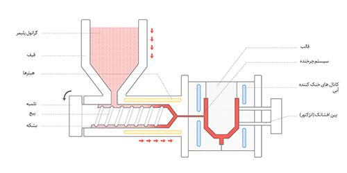 سیکل فرآیند قالبگیری تزریقی بسته به نوع محصول بین 30 تا 90 ثانیه طول میکشد که به شرح شکل است این روش علاوه بر مزایای منحصر بفرد خود، دارای محدودیت هایی نیز است، محدودیت اصلی این روش سرمایه اولیه نسبتاً زیاد برای شروع پروسه تولید است،