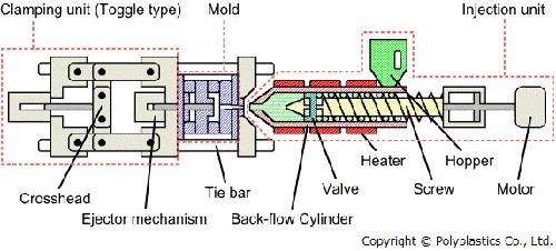 دستگاه تزریق پلاستیک به 2 بخش تقسیم بندی میشود: بخش اول گیره دستگاه و بخش دوم قسمت تزریق. عملکرد واحد گیره، باز و بسته کردن قالب و بیرون انداختن محصولات است. 2 نوع روش باز و بست وجود دارد، مکانیزم این دستگاه بدین صورت است که ابتدا در بخش گیره (بخش دورچین شکل زیر)، گیره به صورت دستی و در ادامه قسمت تزریق قالب مستقیماً با یک سیلندر هیدرولیکی باز و بسته میشود.