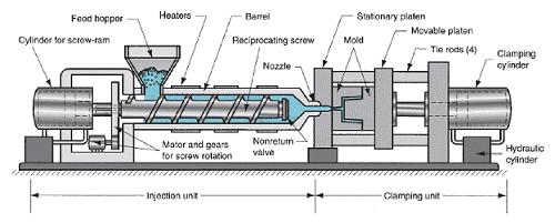 دستگاه های تزریق پلاستیک از قیف تغذیه، مته مارپیچی و واحد حرارتی تشکیل شدهاند. در واقع قالبها در صفحات گیرهی دستگاه قفل شده و سپس پلاستیک از دهانه اسپرو به داخل قالب تزریق شده و در نهایت قطعه تزریقی ایجاد میشود