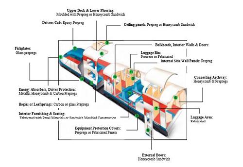 کاربرد مواد پلیمری در قطارها